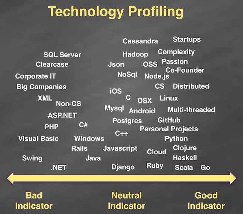 Technology profiling