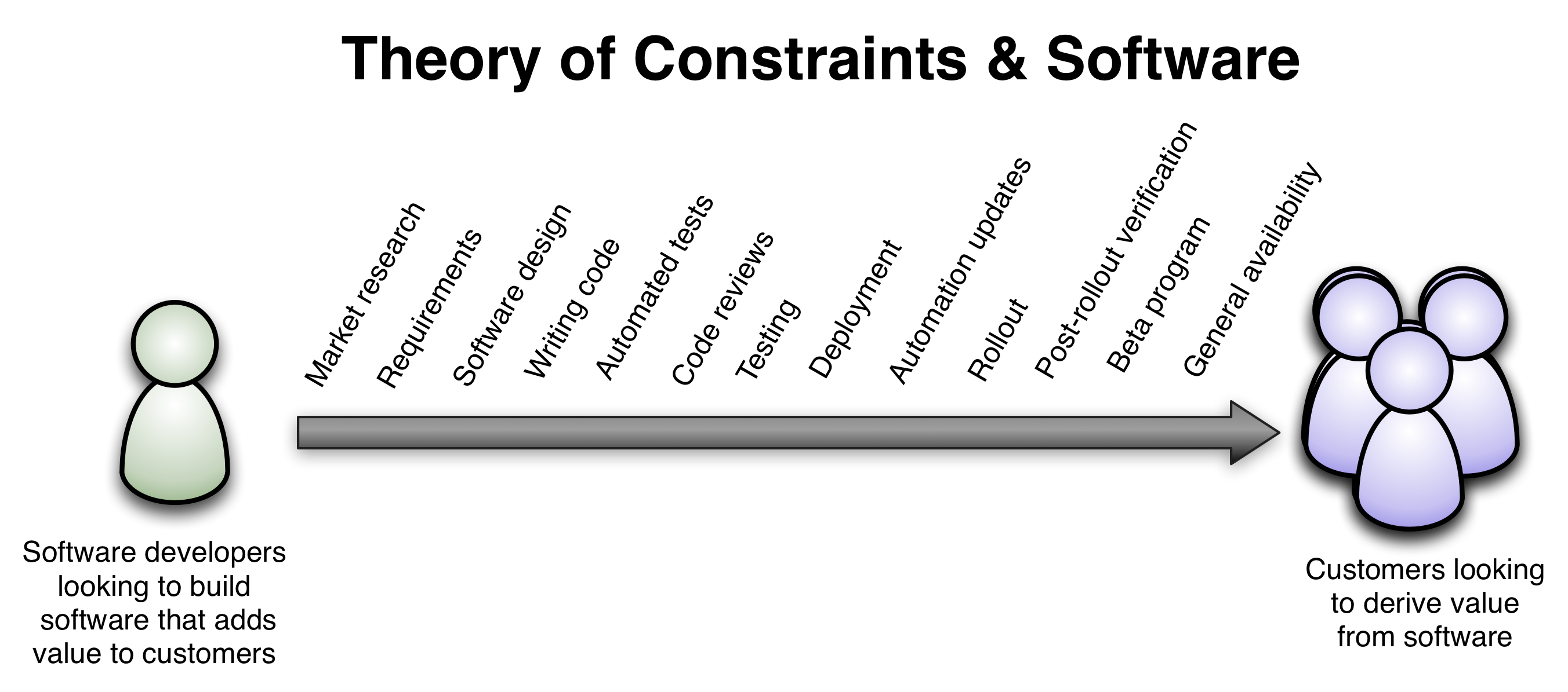 Theory of Constraints & Software