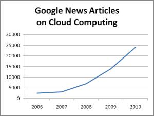 """Cloud computing news on Google"""