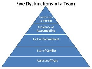 """""""Five Dysfunctions of a Team"""""""