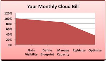 cloud_costs