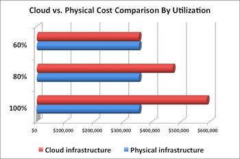 cloud_utilization2