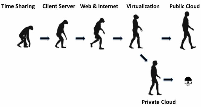 cloud_evolution2