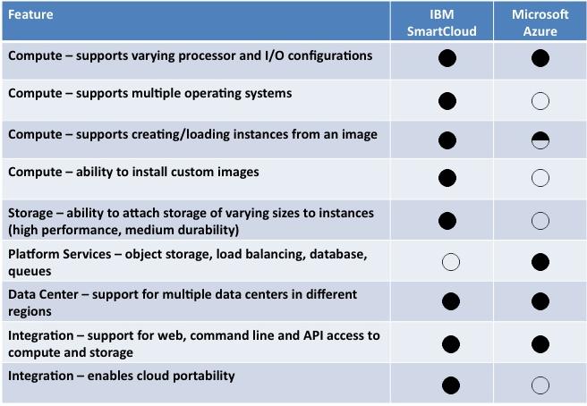 smartcloud-vs-azure