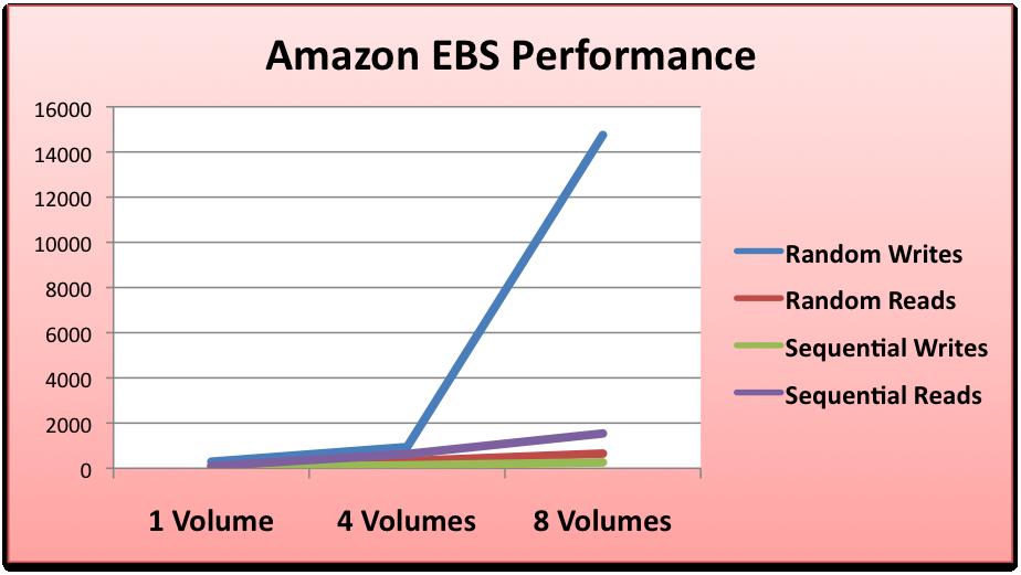 ebs_performance