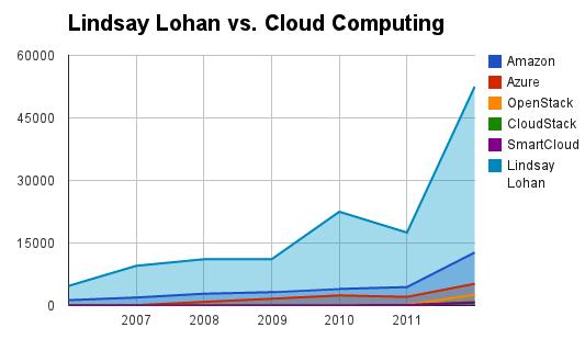 cloud_press_lidsay_lohan