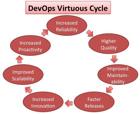 devops_virtuous_cycle2