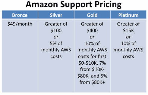 cloud_support_pricing2