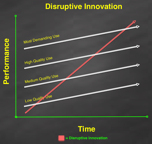 disruptive_innovation_cloud_2
