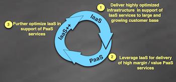 aws-iaas-paas-feedback-loop-2