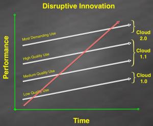 disruptive_innovation_cloud_2.0 v3