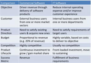enterprise-vs-commercial-software